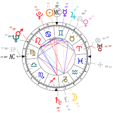 Johnny Cash Birth Chart Astrology And Natal Chart Of June Carter Cash Born On 1929