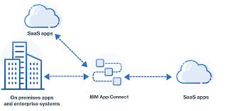 Data Sync Cloud Data Synchronization Using Ibm App Connect Ibm Integration