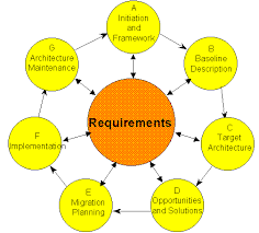 architecture development cycle .