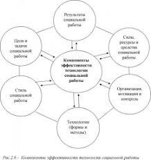 СОЦИАЛЬНАЯ РАБОТА это что такое СОЦИАЛЬНАЯ РАБОТА определение  Компоненты эффективности технологии социальной работы