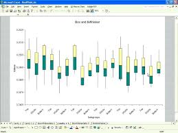 Box And Whisker Plots On Excel Math Box Whisker Chart In
