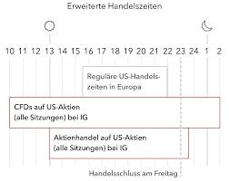 An der börse frankfurt wird im jahr 2020 von montag bis freitag gehandelt, außer Borsenoffnungszeiten Wann Offnen Die Borsen Weltweit Ig De