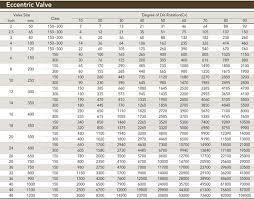 Butterfly Valve Size Chart Butterfly Valve High Performance U 500 Series Id 9046926