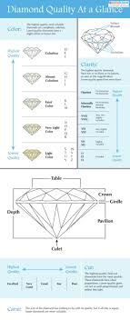 Diamond Quality Chart Lovetoknow
