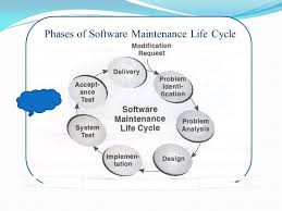 software maintenance software maintenance objectives to appreciate need of software