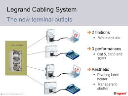legrand cabling system lcs ppt video online download legrand rj45 socket wiring diagram at Legrand Cat5 Wiring Diagram