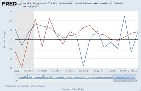 Gold Stock Index Chart Us Gold Investing Sinks 92 Euro Price Hits 16 Month Low