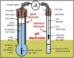 How To Calculate The Ph Valve Introdution Working Of Ph