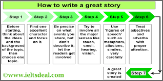 Ac Chart Ielts Ac Writing Task 1 How To Write Answer To A Flow Chart