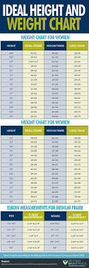 Desirable Body Weight Chart 18 Actual Heigth And Weight Chart