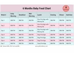 Indian Baby Food Chart By Age 6 Months Baby Food Chart With Indian Baby Food Recipes