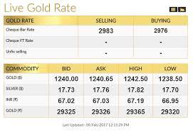 Live Gold Bullion Rate Coimbatore 9th Feb 2017 Gold