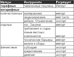 Реферат методы госрегулирования ВЭД com Банк  МЕТОДЫ РЕГУЛИРОВАНИЯ ВЭД