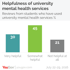 yougov one in four students suffer from mental health problems nearly one in five 18% of students have already made use of university mental health services the vast majority of whom 89% had ed a counsellor