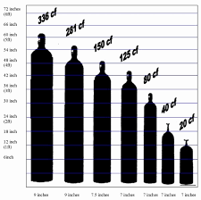 Boc Gas Bottle Sizes Chart Ageless Welding Gas Tank Size Chart Usa Gas Cylinder Size In