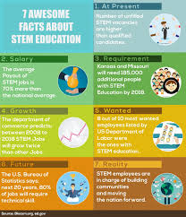 interesting facts about stem education ly 7 interesting facts about stem education infographic