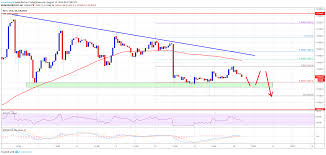 Bitcoin Btc Price At Risk Of More Downsides Below 11 200