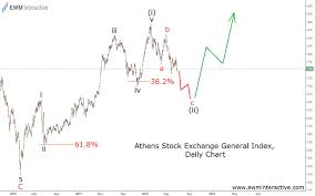 Greece Is Better And Elliott Wave Confirms It Ewm Interactive