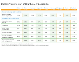 German Size Chart Emr And Hie Use Increases Among U S Doctors Accenture
