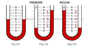 water manometer. the units of measure commonly used are inches mercury (in. hg), using as fluid and water w.c.), or oil manometer m