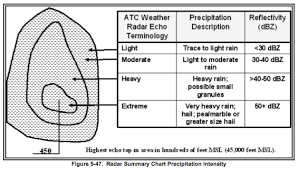 Weather Summary Chart Touring Machine Company Blog Archive Aviation Weather