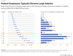 Federal Retirement Percentage Chart Why It Is Time To Reform Compensation For Federal Employees