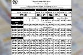 ใบตรวจหวย งวด 1 สิงหาคม 2563