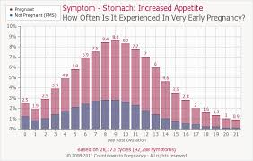 Ovulation Chart Pregnancy Signs Early Pregnancy Symptom Increased Appetite Countdown To