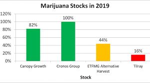 A Foolish Take The Winning Strategy For Marijuana Investing