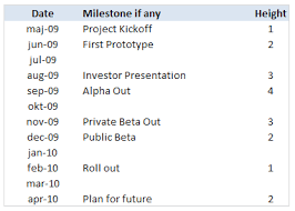 Project Management Show Milestones In A Timeline Excel
