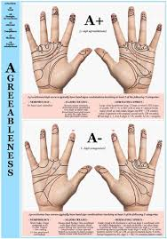 Hand Chart Slideshow Scientific Hand Charts The Collection