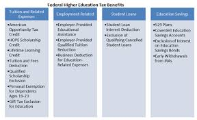 Hope Scholarship Chart Higher Education Federal Tax Benefits Pnpi