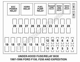 linode lon clara rgwm co uk 1998 ford f150 fuse box location 2005 ford f150 fuse box diagram relay locations descriptions fuse type and size