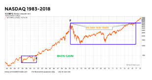 Nasdaq Long Term Outlook Tech Stocks May Rise For Years
