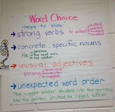 Essay Transition Words Begin
