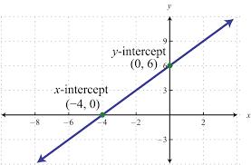 elementary algebra 1 0 flatworld slope intercept form using