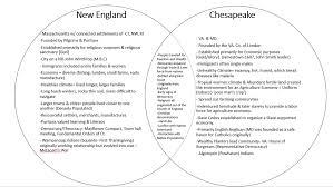 Venn Diagram Of Eastern Church And Western Church 13 Colonies Venn Diagram