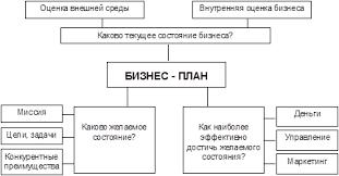 Дипломная работа Разработка бизнес плана развития авиапредприятия Рис 1 1 1 Контуры бизнес плана
