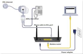 wiring adsl modem wireless wiring diagrams value