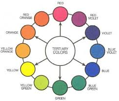 There are six tertiary colors; red-orange, yellow-orange, yellow-green,  blue-green, blue-violet, and red-violet.