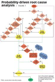 Rca Flow Chart One Good Idea Probable Cause