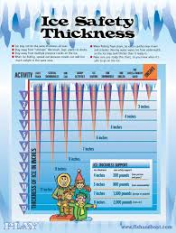Ice Thickness Charts Related Keywords Suggestions Ice