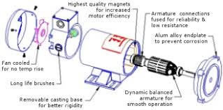 joliet technologies permanent magnet dc motors