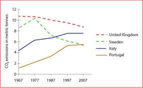Co2 Volume Chart Ielts Line Graph Co2 Emissions