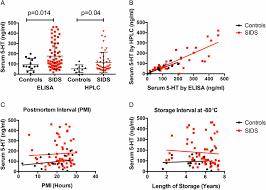 High Serum Serotonin In Sudden Infant Death Syndrome Pnas