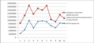 Курсовая работа Факторинг в системе управления дебиторской  График 2 1 Динамика средней дебиторской задолженности и выручки по оплате ООО Ратис за 11 месяцев 2008 года