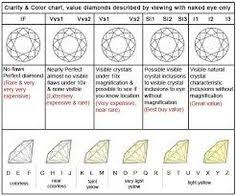 60 Best Diamond Charts Images Diamond Chart Diamond