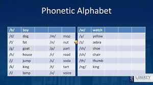See more ideas about phonetic alphabet, alphabet, alphabet code. Ppt Phonetic Alphabet Powerpoint Presentation Free Download Id 3041442