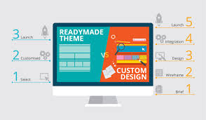 What Is A Design Template Templates Vs Custom Design Which Is Better