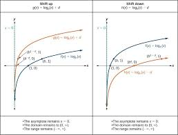 Graphing Transformations Of Logarithmic Functions College